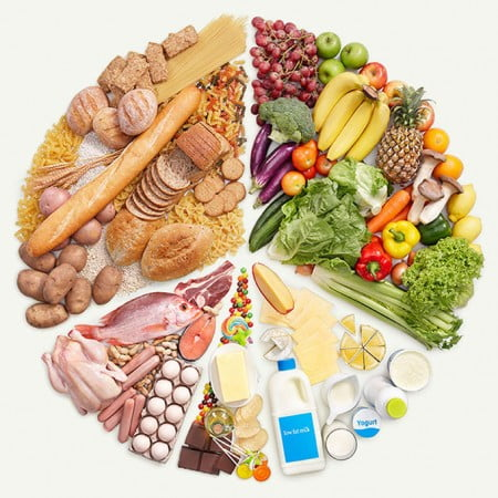 Pie-Chart-Of-Food-Pyramid